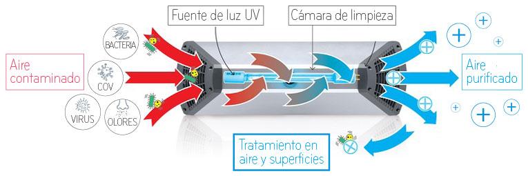 funcionamiento biozone serie MPZ